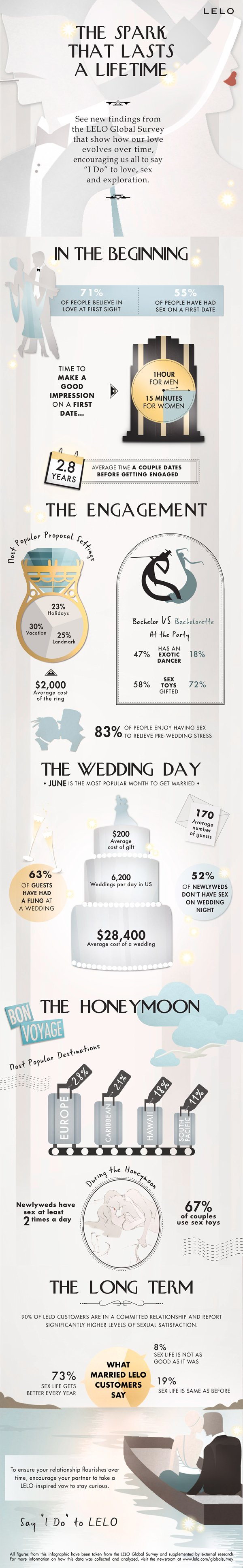 LELO-infographic-marriage-wedding-statistics-Bridal-Set
